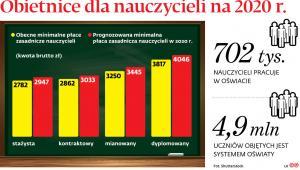 Obietnice dla nauczycieli na 2020 r.