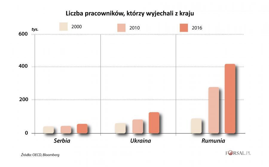Liczba pracowników, którzy wyjechali z kraju