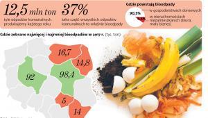 Bioodpady - wyzwanie dla mieszkańców i branży odpadowej