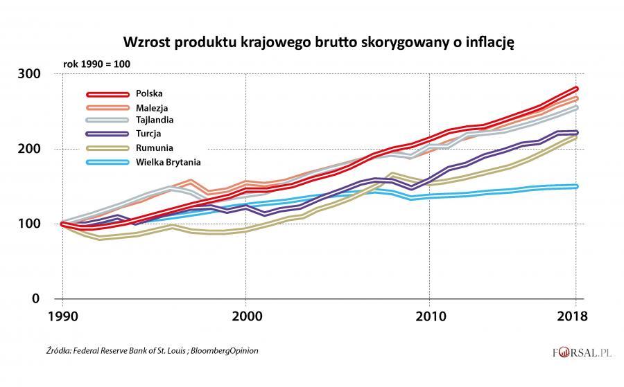 Wzrost PKB skorygowany o inflację