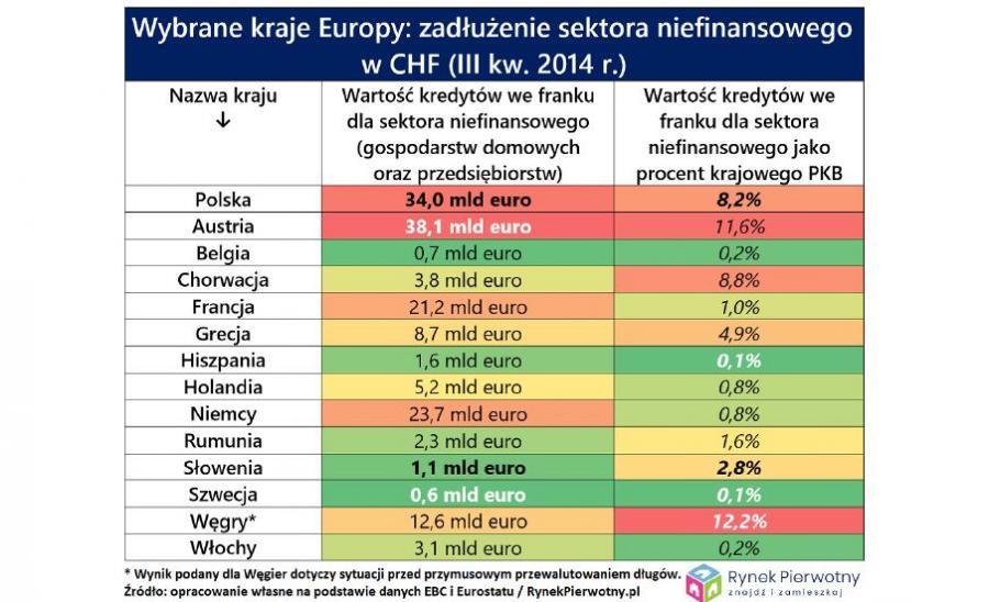Zadłużenie sektora niefinansowego w wybranych krajach Europy w CHF w 3 kw. 2014 r.