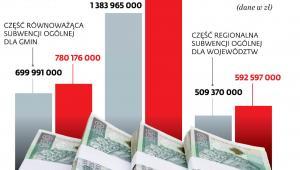 Ile wyłożą zamożniejsze samorządy w ramach janosikowego