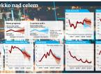 PKB: Mniej optymizmu w prognozach