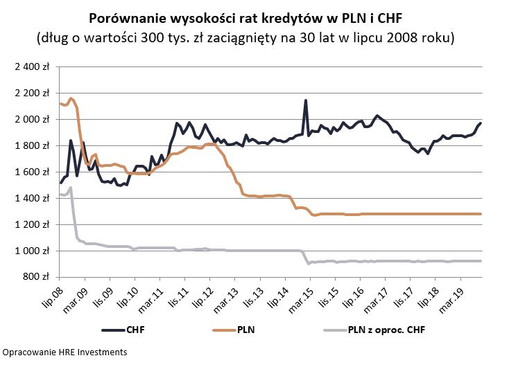 Porównanie wysokości rat kredytów w PLN i CHF