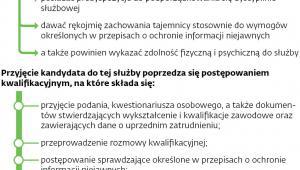 Zasady naboru do Straży Granicznej