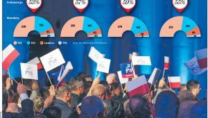 Wyborca PO nie akceptuje lub wręcz obawia się hejtu w kampanii