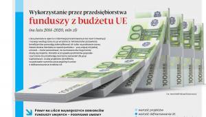 Środki unijne docierają do firm również inną drogą – poprzez pośredników finansowych