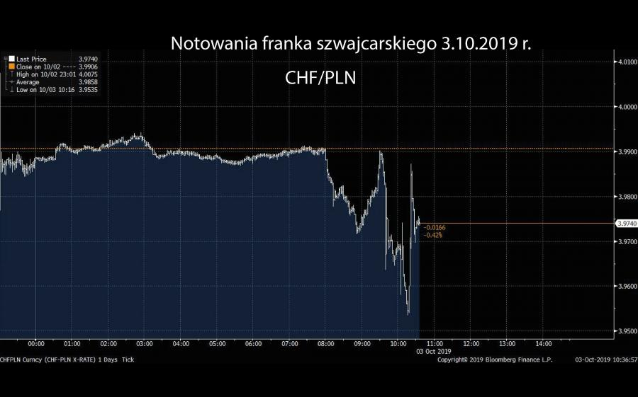 Notowania CHFPLN - 3.10.2019 r.
