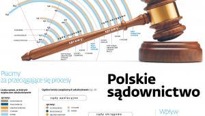Polskie sądownictwo