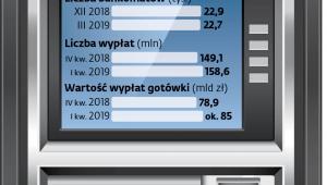 Polski rynek bankomatów