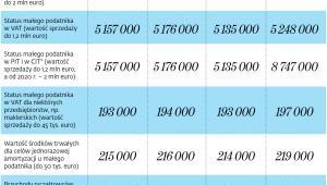 Progi przychodów uprawniające przedsiębiorców do stosowania uproszczeń