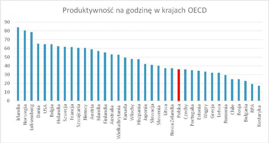 Produktywność na godzinę w krajach OECD, Źródło: OECD