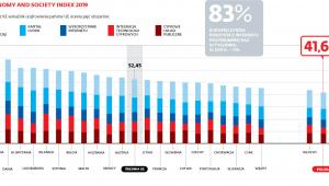 Digital economy and society index 2019