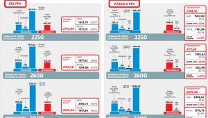 Koszty pracy w zależności od wysokości płacy minimalnej i PPK