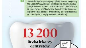 Zasady leczenia stomatologicznego uczniów