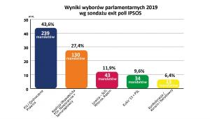 Wybory 2019 - Exit poll