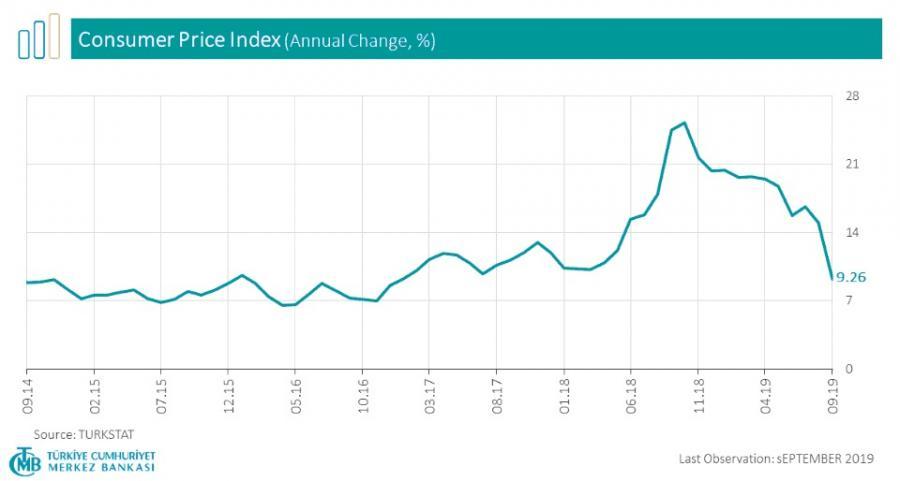 Inflacja w Turcji, źródło: Bank Centralny Republiki Turcji