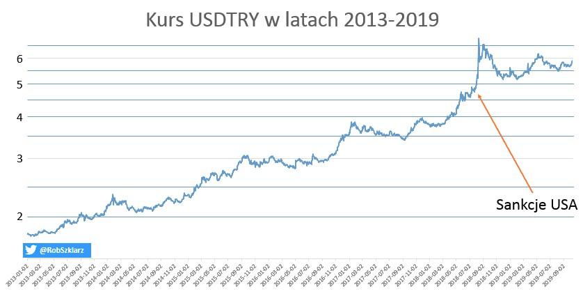 Kurs liry, źródło: Bank Centralny Republiki Turcji