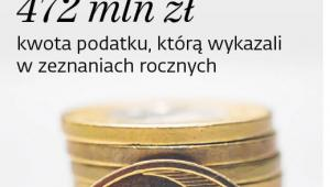 Podatek minimalny w 2018 r.