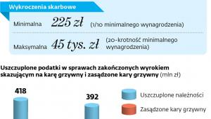 Obecnie minimalna kara grzywny za wykroczenie skarbowe wynosi 225 zł