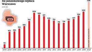 Ile janosikowego wpłaca Warszawa (mln)