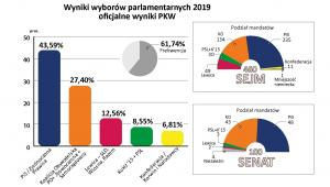 wybory 2019 - wyniki PKW