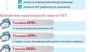 Główne zmiany podatkowe planowane przez PiS