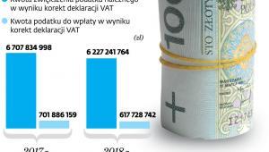 Efekty rozbieżności wykrytych dzięki JPK_VAT