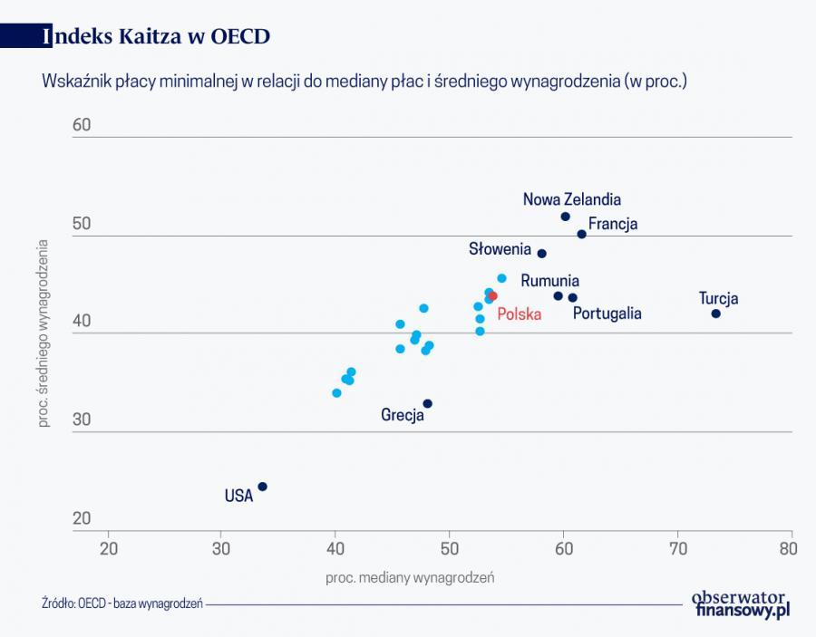 Indeks Kaitza w OECD (graf. Obserwator Finansowy)
