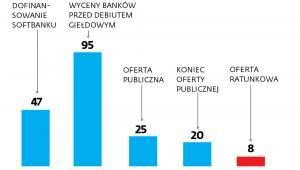 Wyceny rynkowe WeWork (mld dol.)