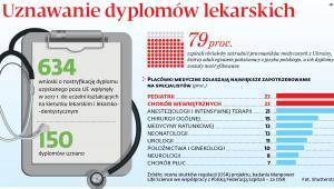 Uznawanie dyplomów lekarskich