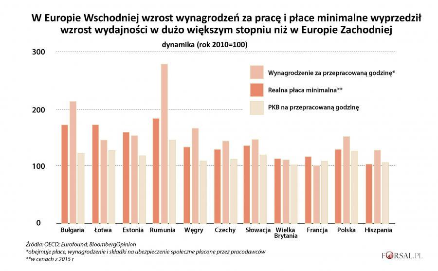 Dynamika zmian - wynagrodzenia, płaca minimalna, PKB na godz.