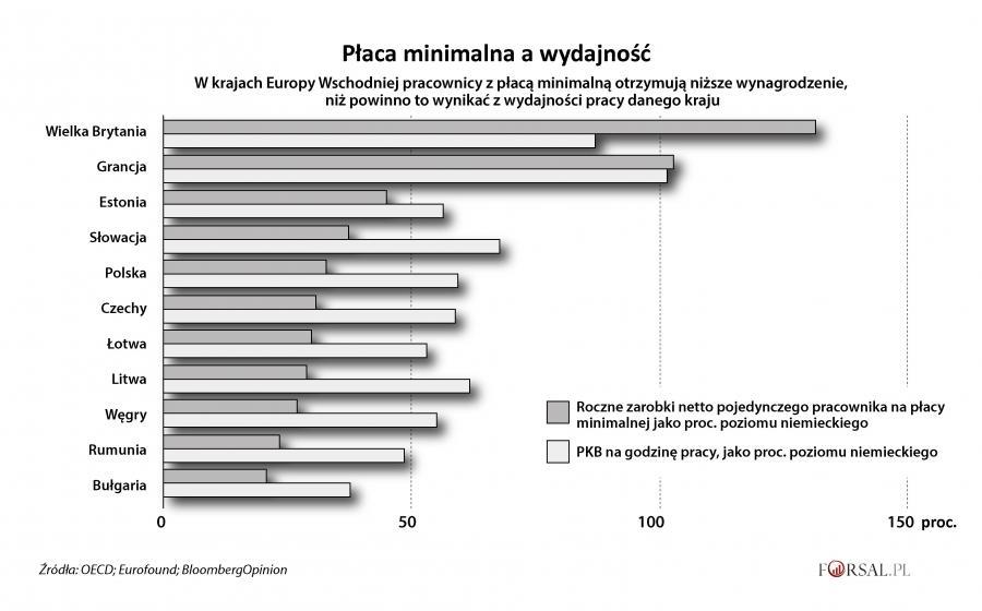 Płaca minimalna a wydajność