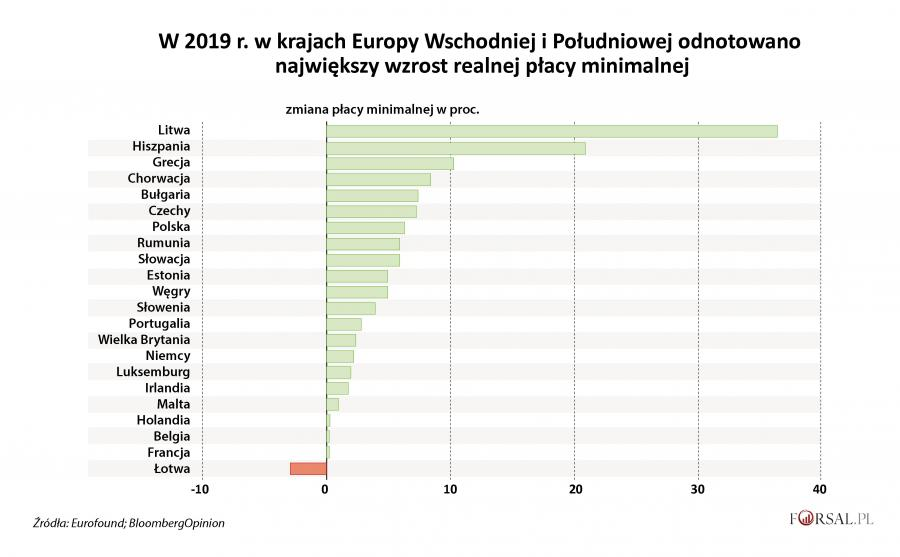 Zmiana płacy minimalnej w 2019 r.