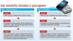 Jak miałyby działać e-paragony