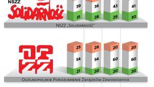 Jak Polacy oceniają centrale związkowe