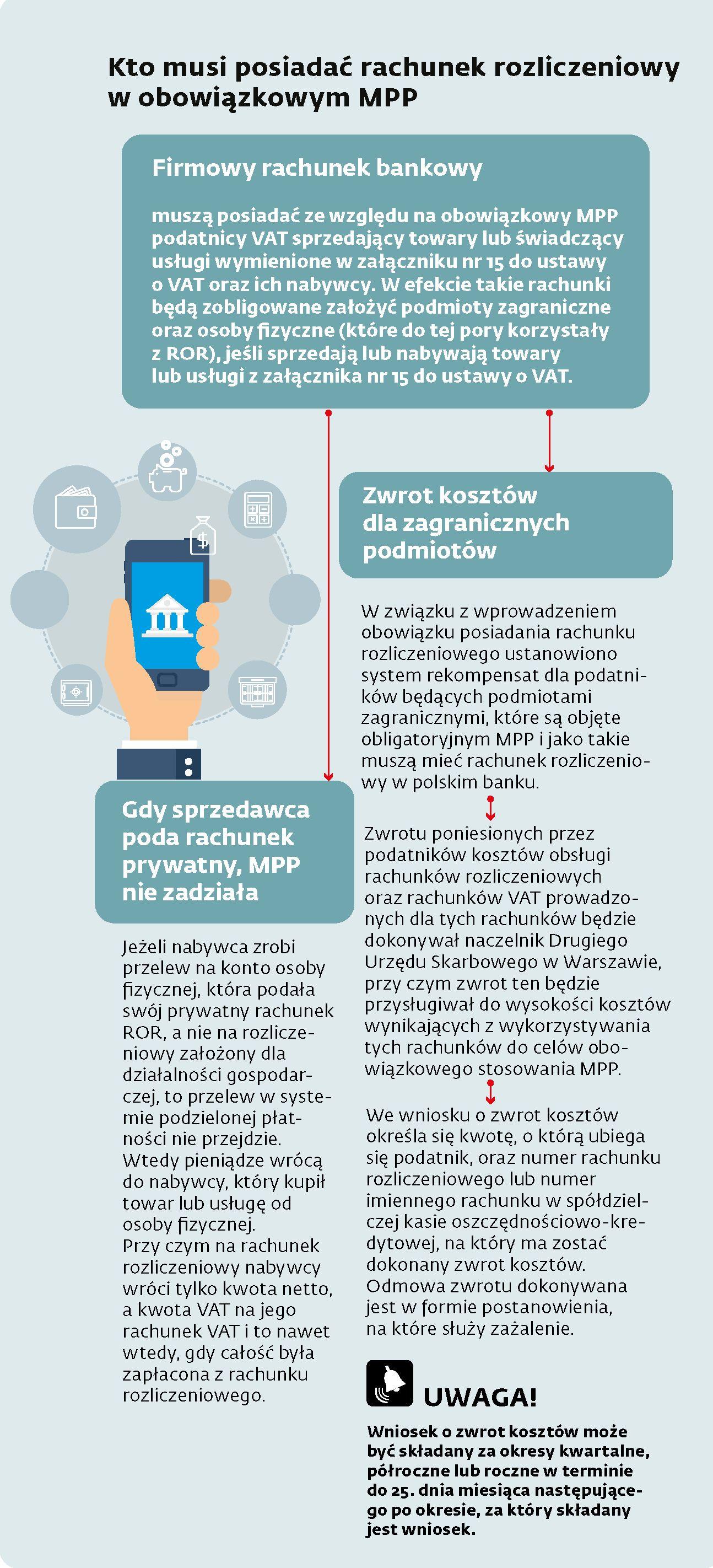 MPP - kto musi posiadać rachunek