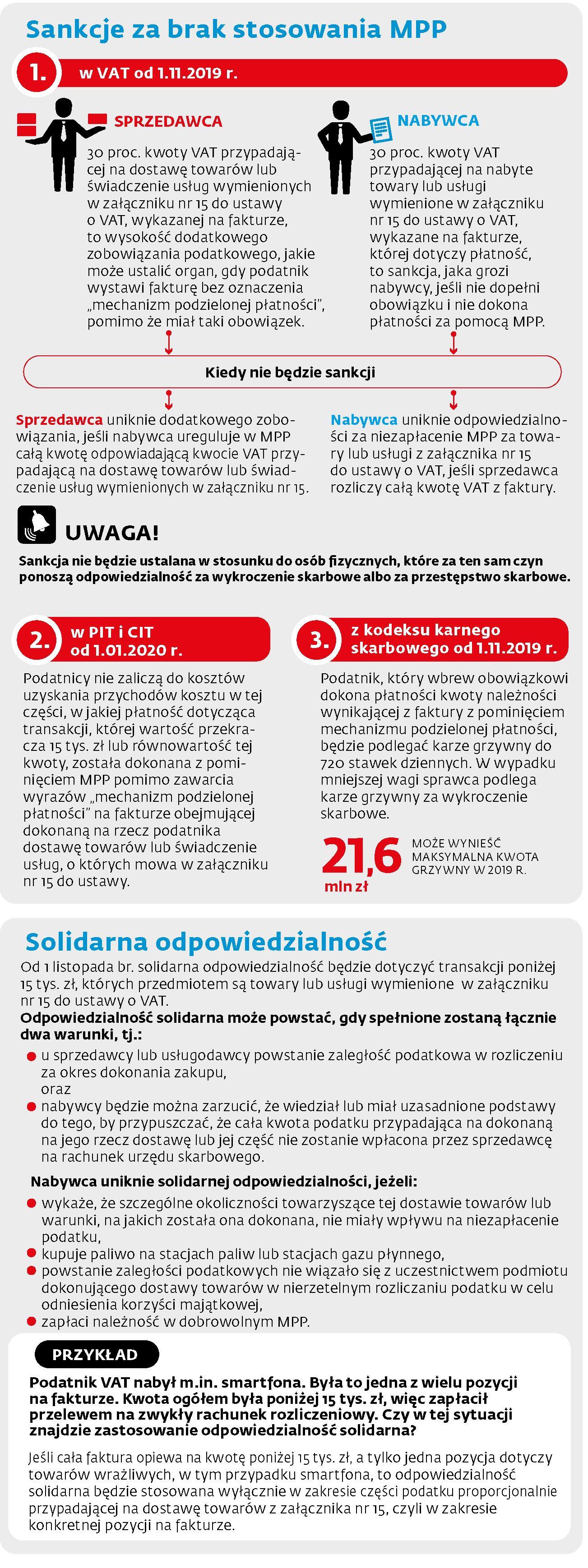 MPP - Sankcje