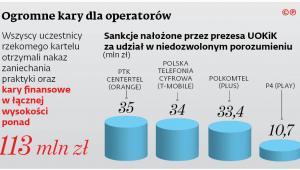 Ogromne kary dla operatorów