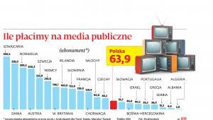 Ile płacimy na media publiczne