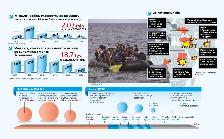 Kryzys na Morzu Śródziemnym - emigracja