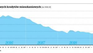 Wartość walutowych kredytów mieszkaniowych (w mld zł)