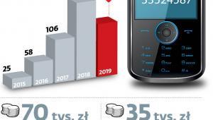 Niewiele skarg na niechciane telefony