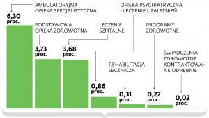 Udział kosztów badań laboratoryjnych w kosztach świadczeń opieki zdrowotnej