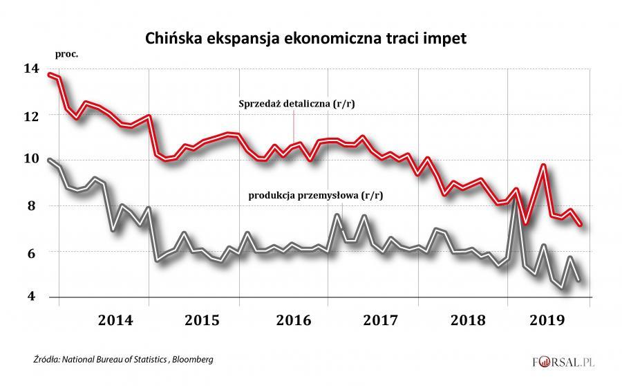 Chińska ekspansja ekonomiczna traci impet