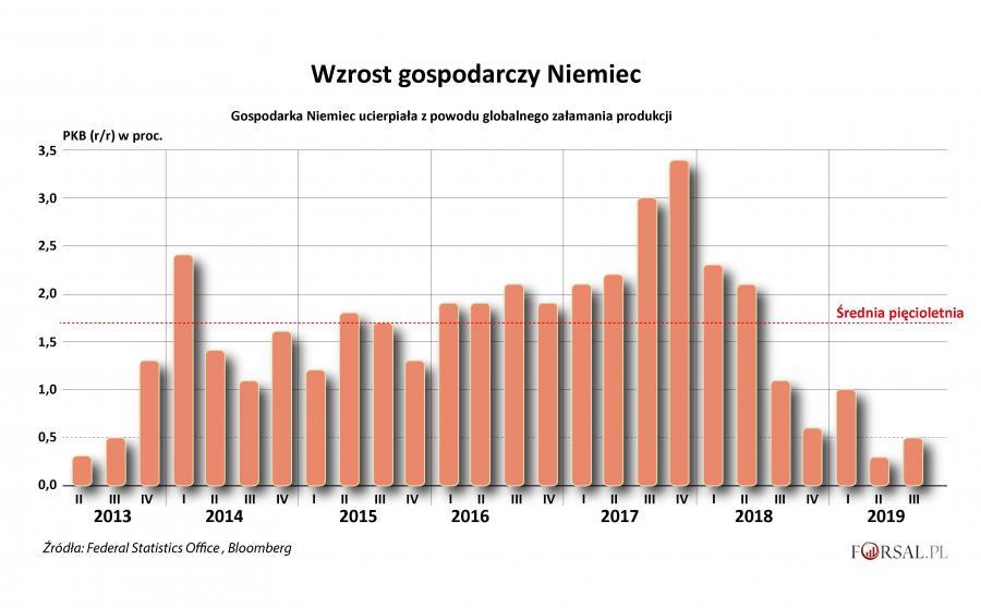 Wzrost gospodarczy Niemiec