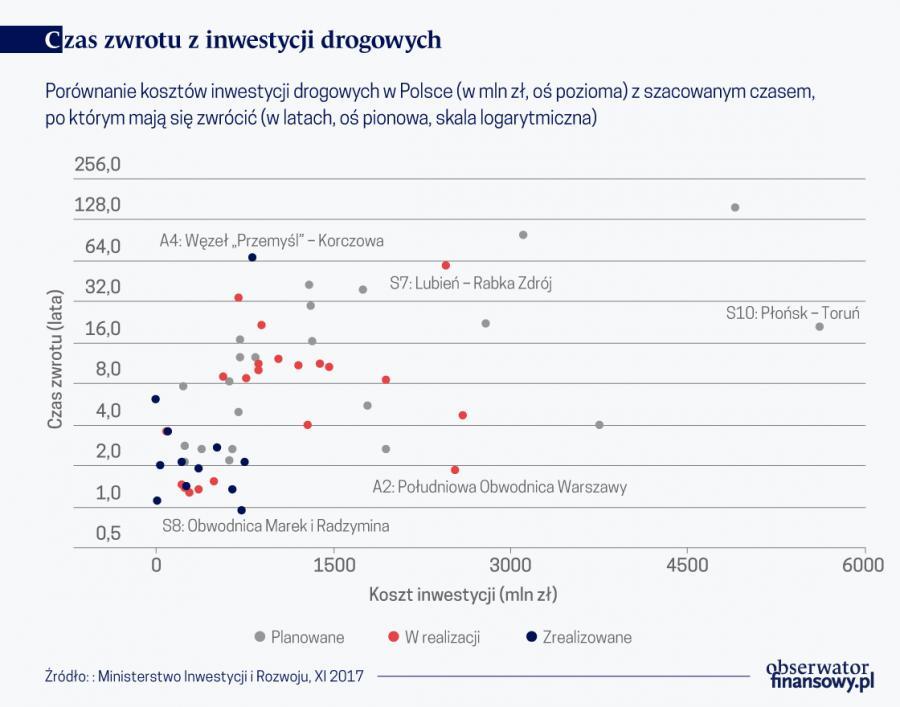 Inwestycje drogowe (graf. Obserwator Finansowy)