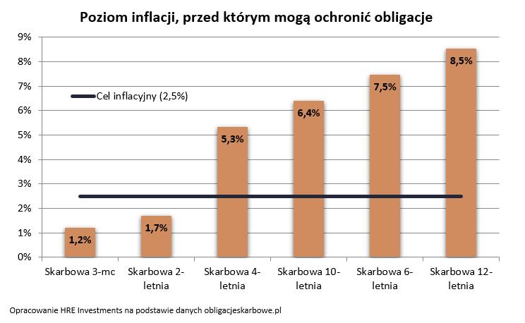 Poziom inflacji, przed którą mogą ochronić obligacje