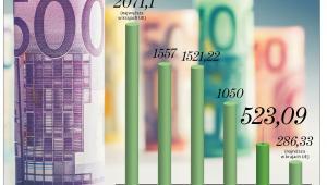 Płaca minimalna w wybranych krajach w 2019 r. (w euro)