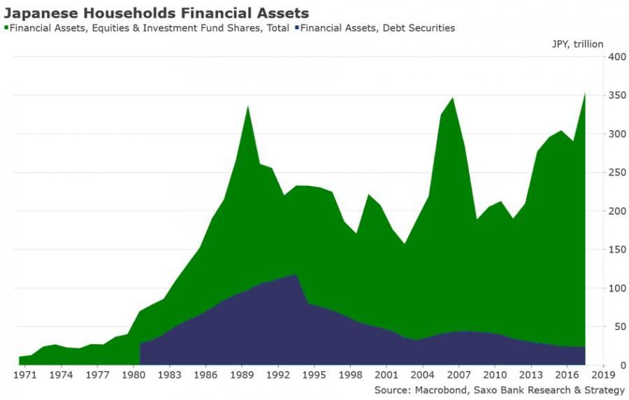 Aktywa finansowe japońskich gospodarstw domowych